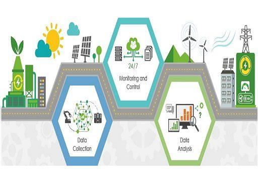Energy Management New